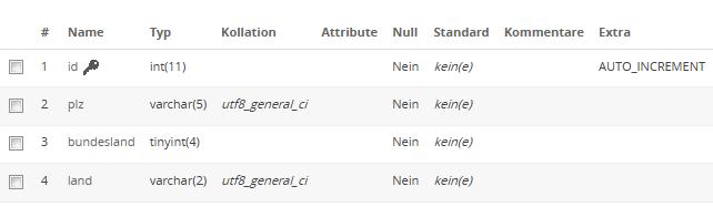 Struktur der Beispieltabelle, um doppelte Datensätze mit SQL finden zu können